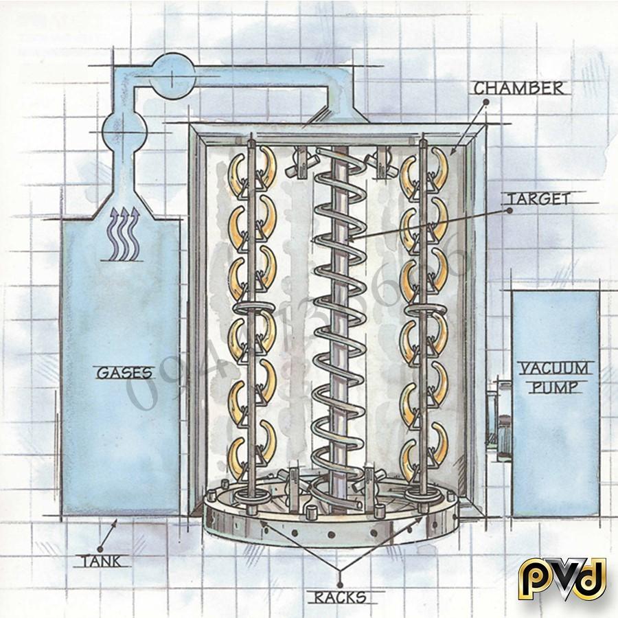 Cấu tạo lò mạ PVD công nghệ mới